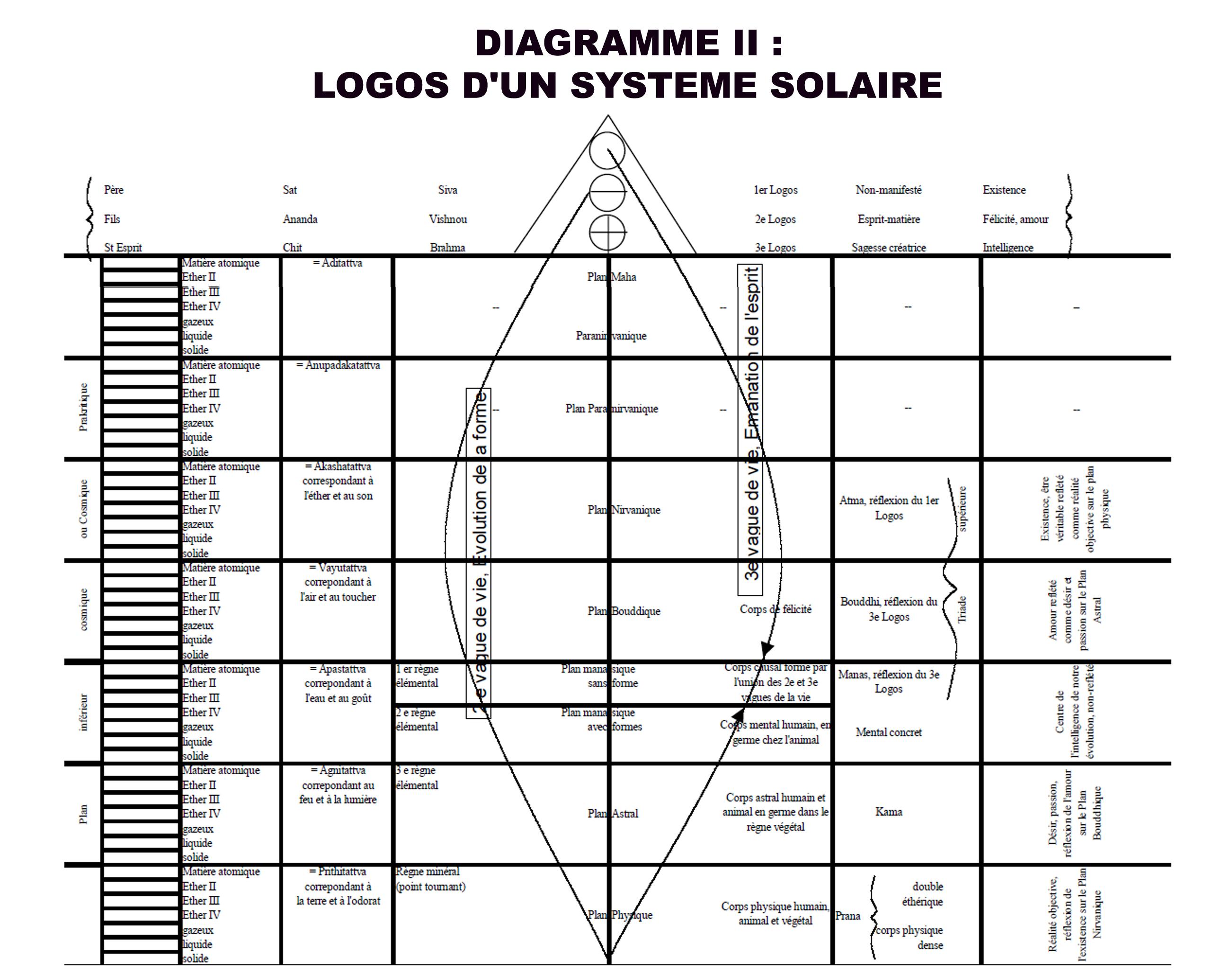 DIAGRAMME 2