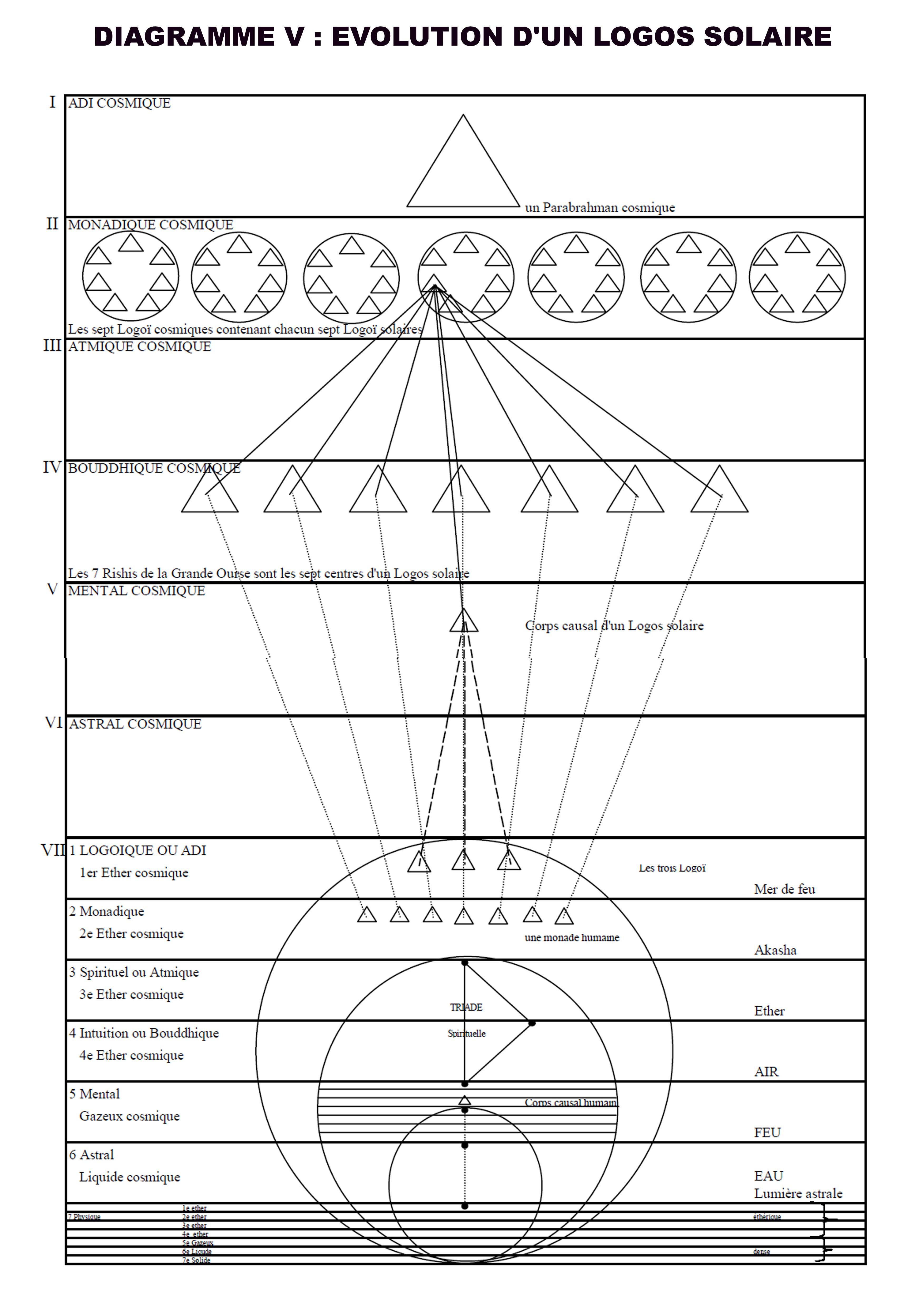 Diagramme 5