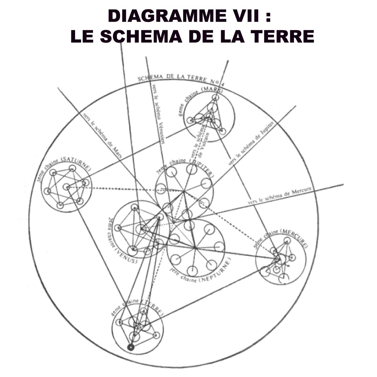 DIAGRAMME 7